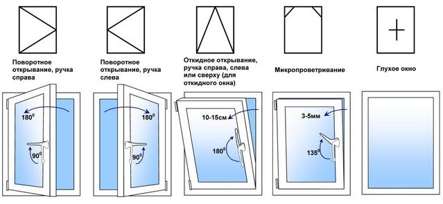 Способы открывания пластиковых окон